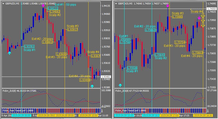 Scalper Trade Charts