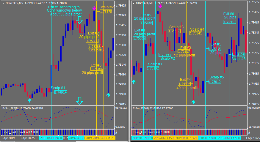 GBP/CAD Scalper Trades
