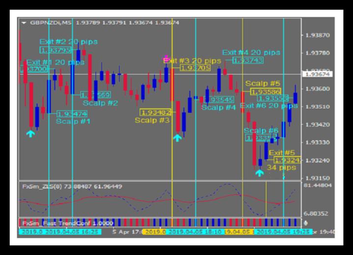 Scalper Trades Chart